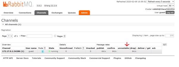 Incoming Message Chart in RabbitMQ